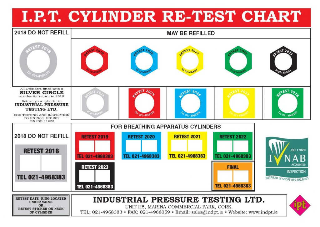 Handy Charts Archives Industrial Pressure Testing Ltd
